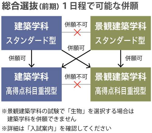 武庫川 女子 大学 入試